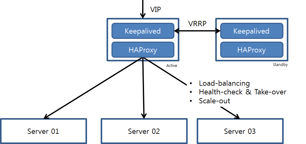 HAProxy_Keepalived_01